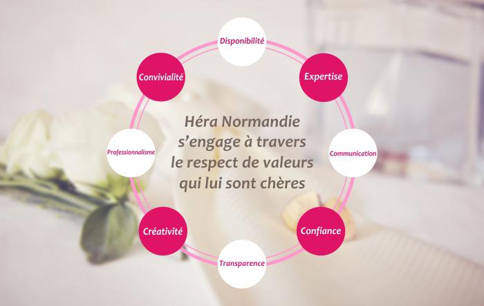 valeurs organisation évènements wedding planner héra normandie calvados orne
